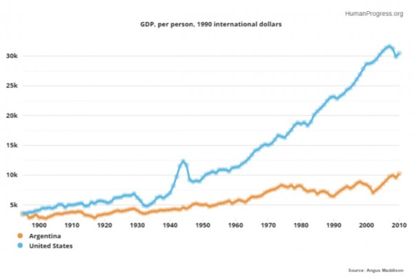 GDP per person, 1990 Dollars - Argentina vs. United States