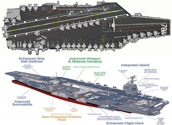 Gerald Ford Class Super Carrier