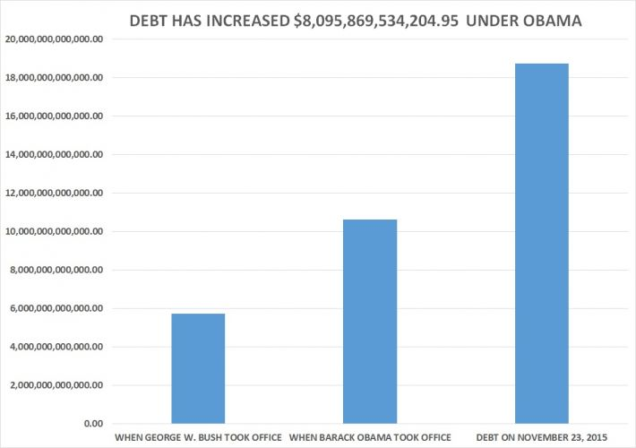 Debt up 8 trillion and counting obama twice as unpatriotic as debtunderobamaandbush chart publicscrutiny Images